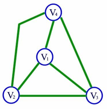 Definiciones Vértices Arcos O Ejes Y Matrices