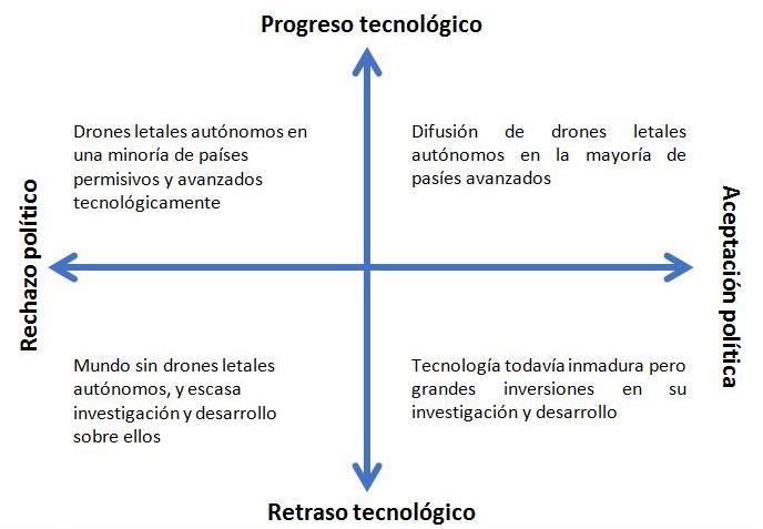 La técnica de construcción y análisis de escenarios en los ...