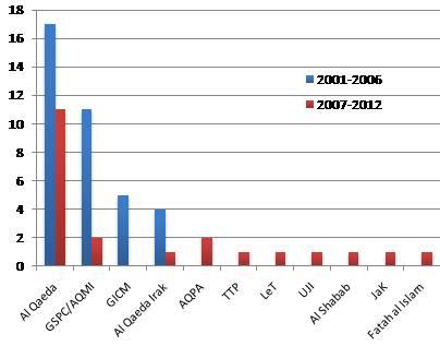 Vinculación de incidentes terroristas con organizaciones superiores (2001-2012)