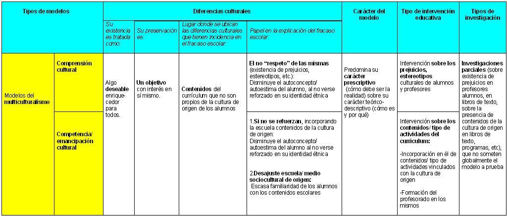 Diferencias culturales en la educación  Apuntes para la