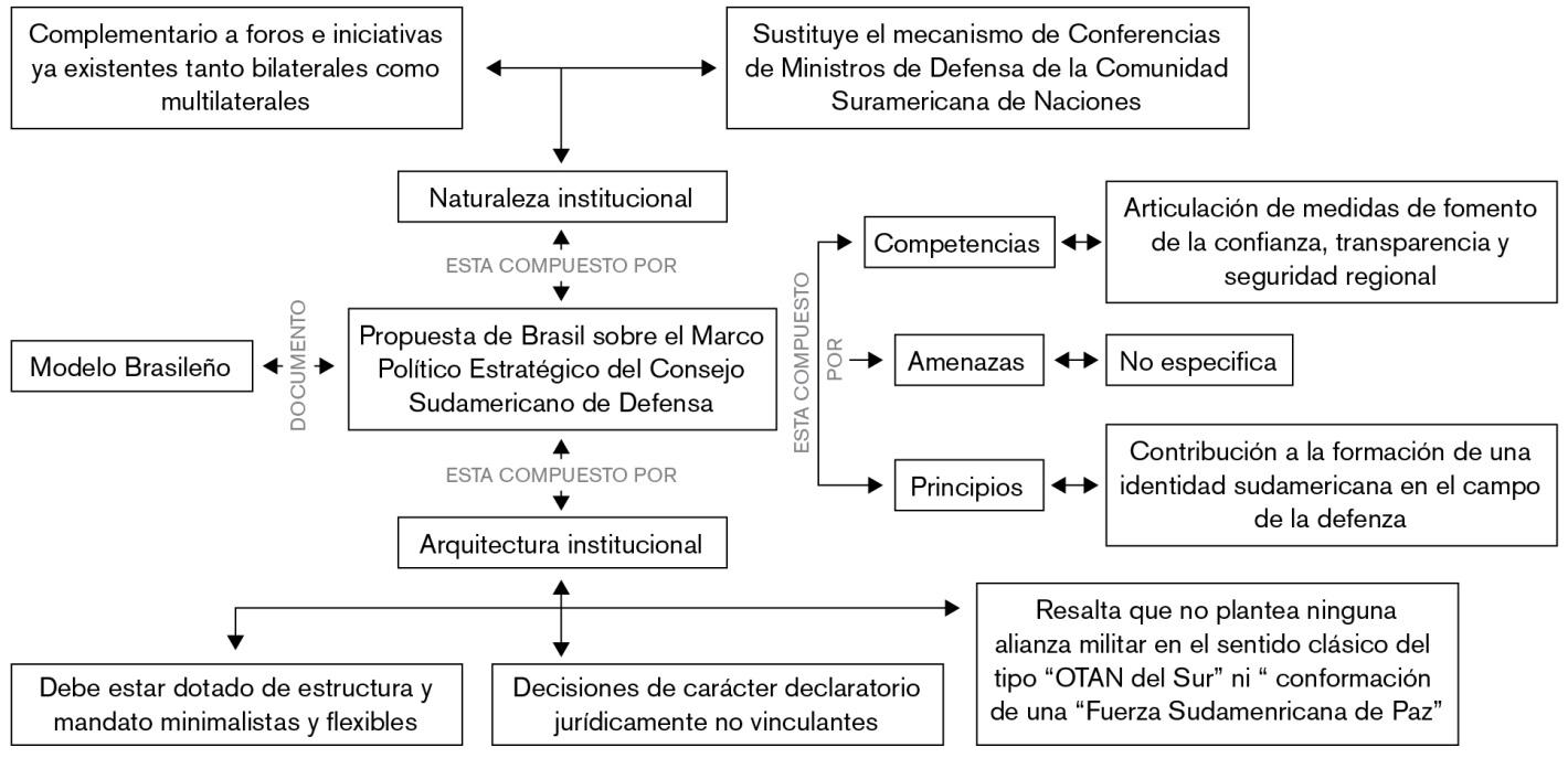 El origen del Consejo de Defensa Suramericano. Modelos en pugna ...