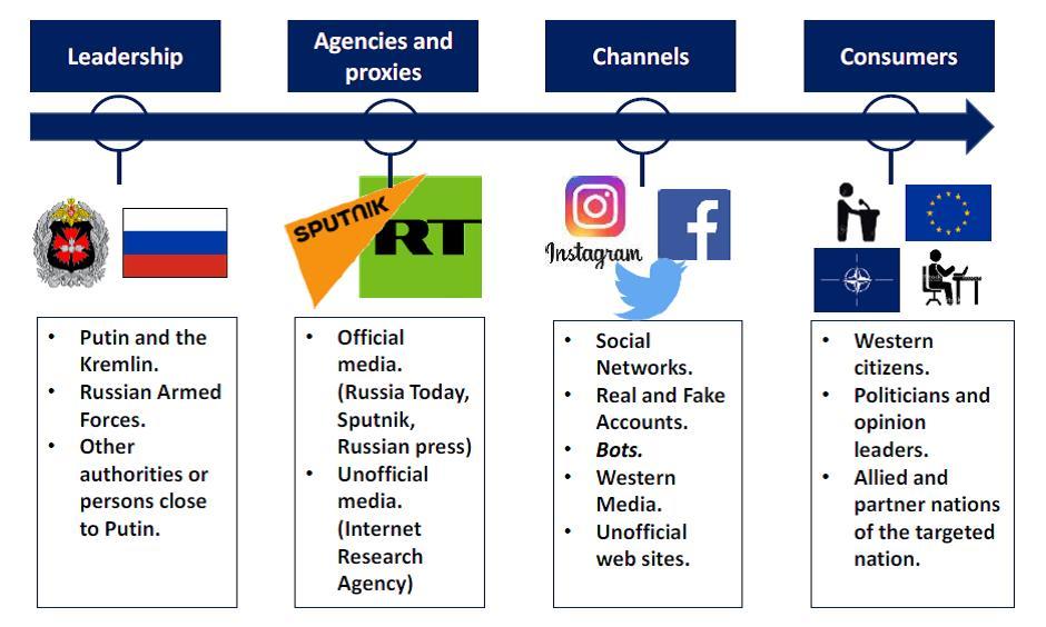 Information warfare: feed information with disinformation | GESI